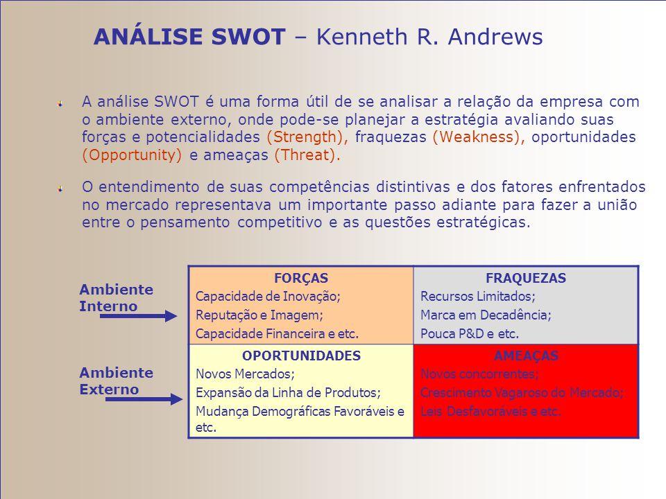 Modelo das Cinco Forças no Ambiente Competitivo (Michel Porter) D. Ameaça de novos entrantes A. FornecedoresB. Clientes C. Ameaça de produtos ou servi