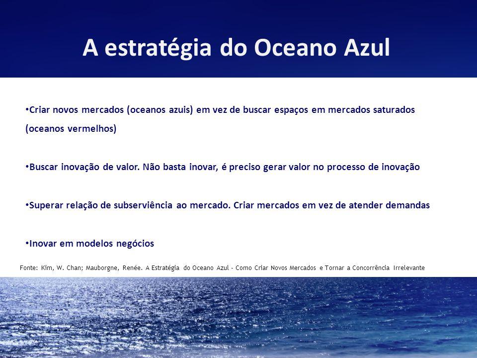 Criar novos mercados (oceanos azuis) em vez de buscar espaços em mercados saturados (oceanos vermelhos) Buscar inovação de valor.
