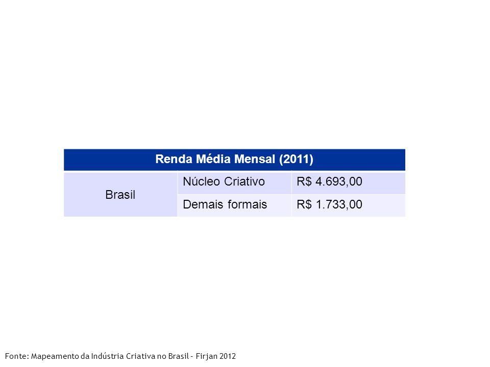 Renda Média Mensal (2011) Brasil Núcleo CriativoR$ 4.693,00 Demais formaisR$ 1.733,00 Fonte: Mapeamento da Indústria Criativa no Brasil – Firjan 2012