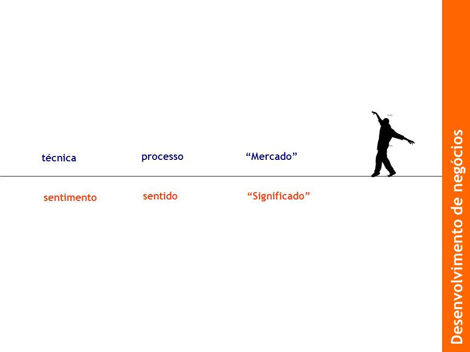 técnica sentimento processo sentido Mercado Significado Desenvolvimento de negócios