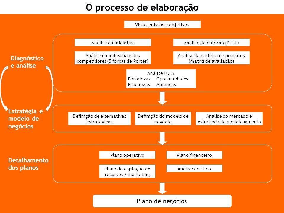 Análise de entorno (PEST)Análise da iniciativa Análise da indústria e dos competidores (5 forças de Porter) Análise da carteira de produtos (matriz de avaliação) Análise FOFA FortalezasOportunidades FraquezasAmeaças Definição de alternativas estratégicas Análise do mercado e estratégia de posicionamento Plano financeiroPlano operativo Plano de captação de recursos / marketing Análise de risco Diagnóstico e análise Estratégia e modelo de negócios Detalhamento dos planos Plano de negócios Visão, missão e objetivos Definição do modelo de negócio O processo de elaboração