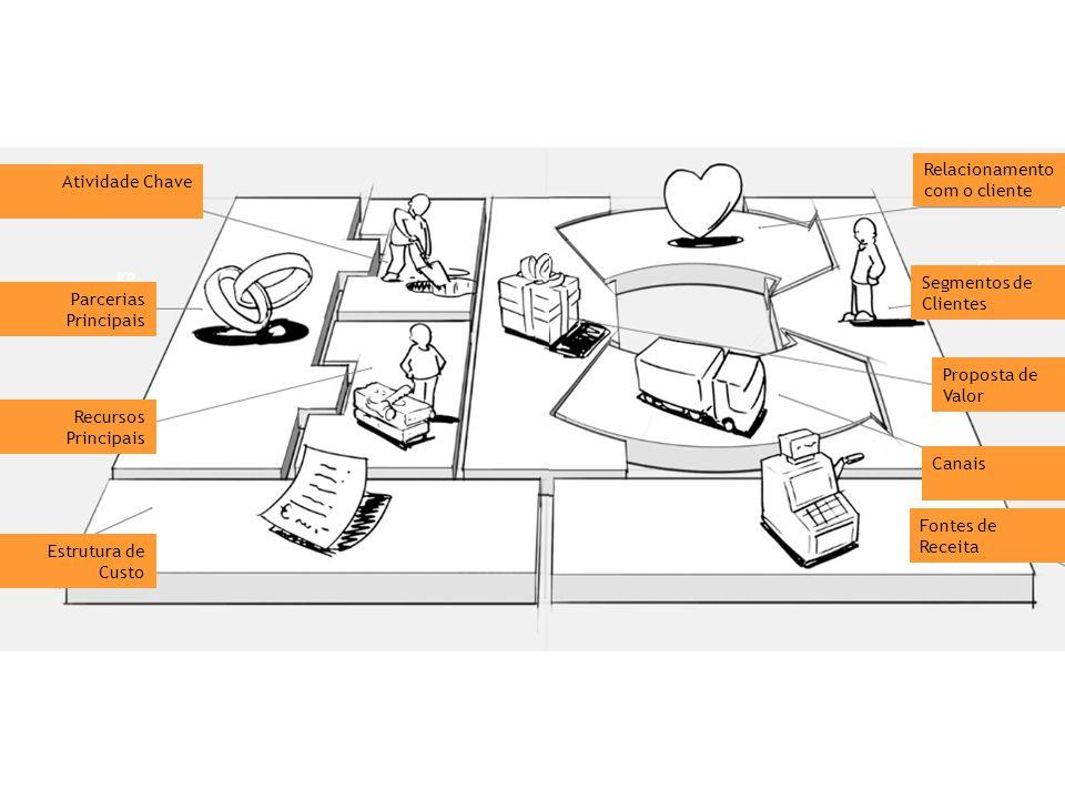 Atividade Chave Parcerias Principais Estrutura de Custo Recursos Principais Relacionamento com o cliente Segmentos de Clientes Proposta de Valor Canais Fontes de Receita