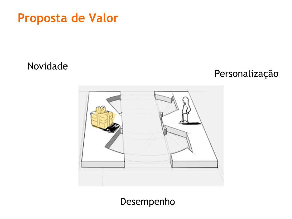 Novidade Desempenho Personalização Proposta de Valor