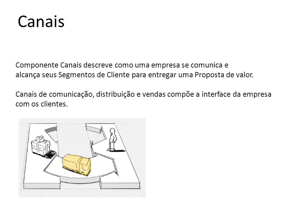 Canais Componente Canais descreve como uma empresa se comunica e alcança seus Segmentos de Cliente para entregar uma Proposta de valor.