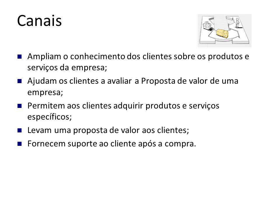 Canais Ampliam o conhecimento dos clientes sobre os produtos e serviços da empresa; Ajudam os clientes a avaliar a Proposta de valor de uma empresa; Permitem aos clientes adquirir produtos e serviços específicos; Levam uma proposta de valor aos clientes; Fornecem suporte ao cliente após a compra.