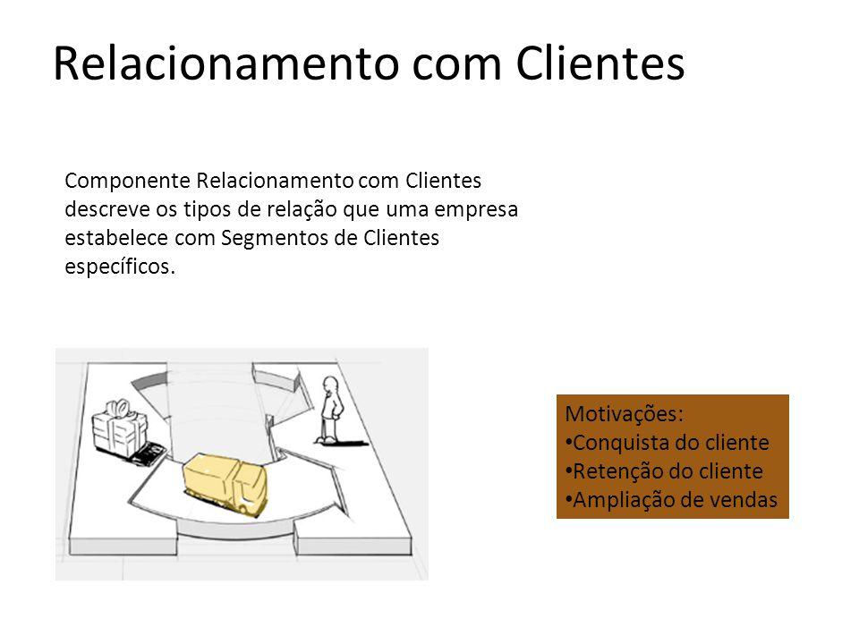Relacionamento com Clientes Componente Relacionamento com Clientes descreve os tipos de relação que uma empresa estabelece com Segmentos de Clientes e