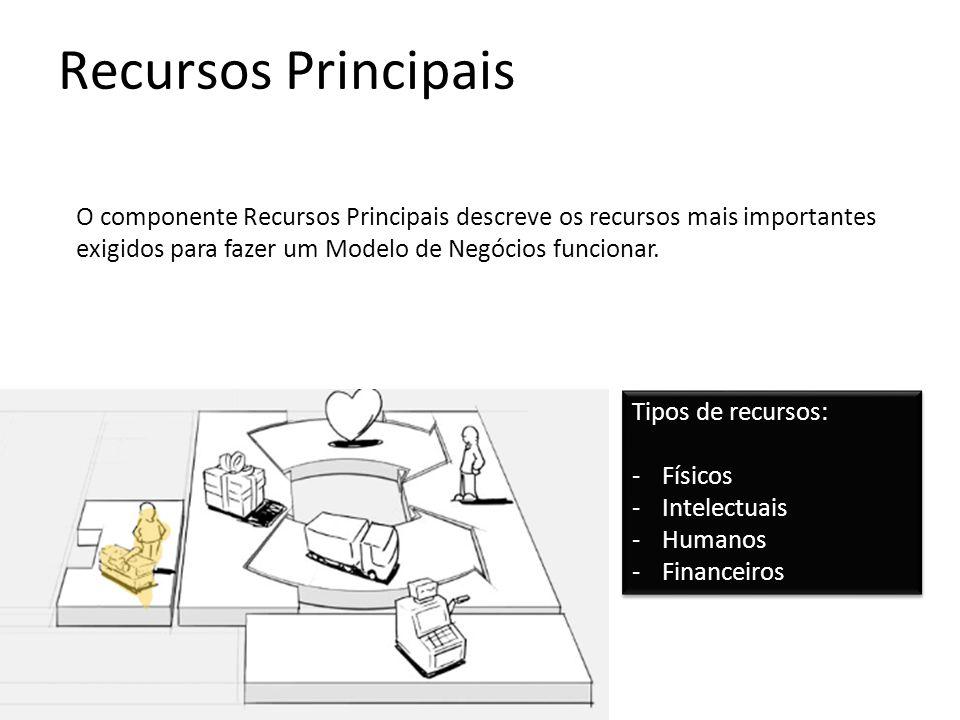 Recursos Principais O componente Recursos Principais descreve os recursos mais importantes exigidos para fazer um Modelo de Negócios funcionar. Tipos