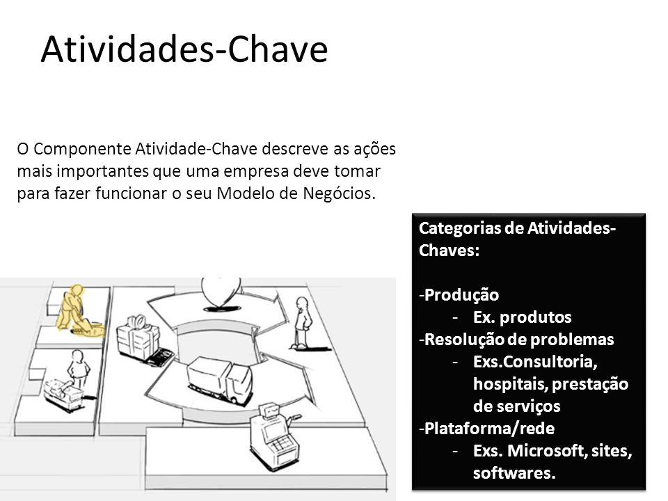Atividades-Chave O Componente Atividade-Chave descreve as ações mais importantes que uma empresa deve tomar para fazer funcionar o seu Modelo de Negócios.