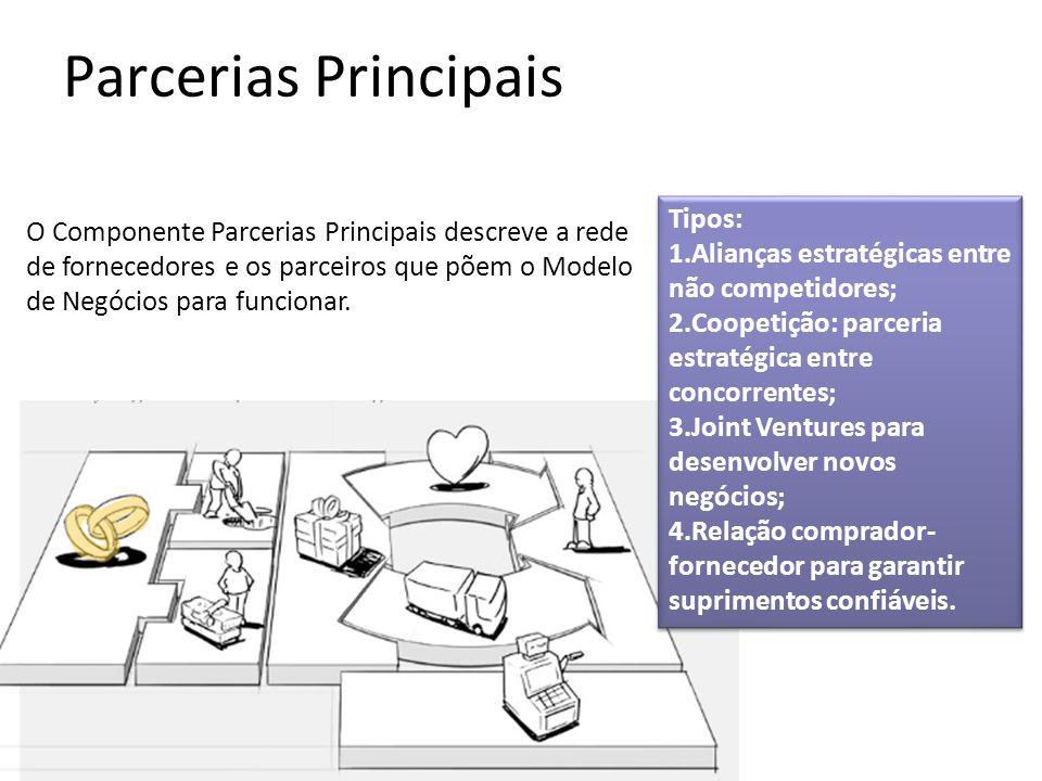 Parcerias Principais O Componente Parcerias Principais descreve a rede de fornecedores e os parceiros que põem o Modelo de Negócios para funcionar.