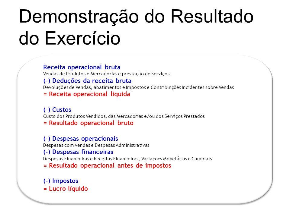 Demonstração do Resultado do Exercício Receita operacional bruta Vendas de Produtos e Mercadorias e prestação de Serviços (-) Deduções da receita brut