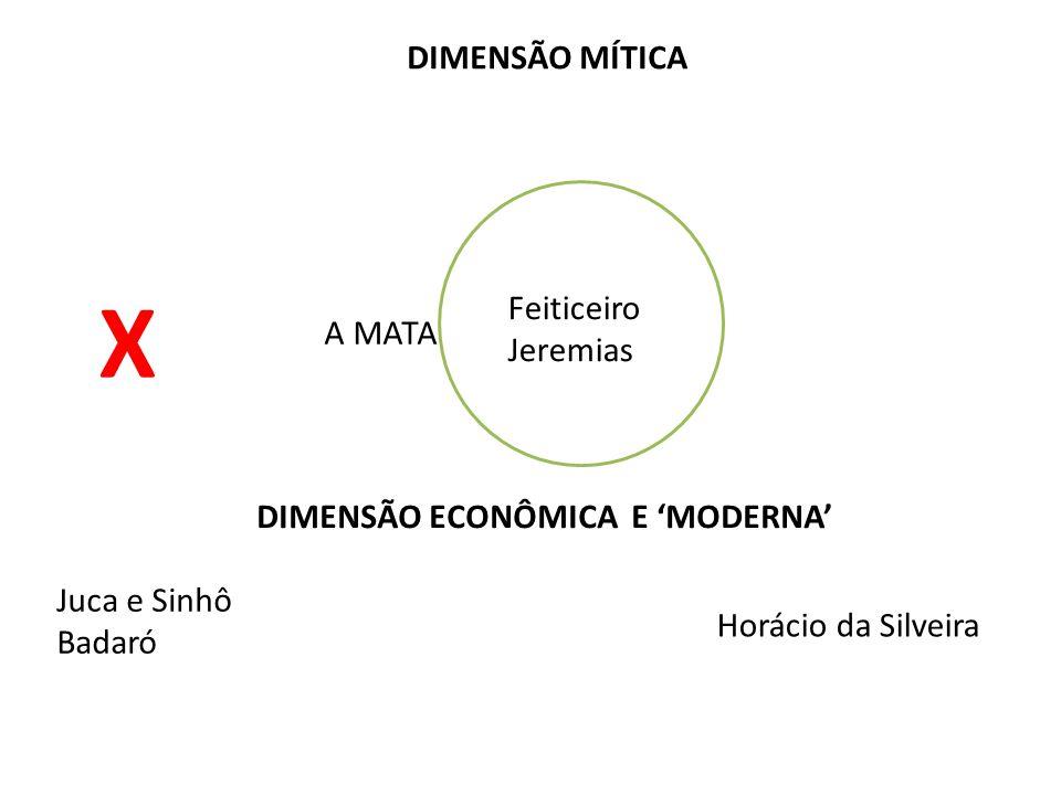 DIMENSÃO MÍTICA A MATA Juca e Sinhô Badaró Horácio da Silveira Feiticeiro Jeremias DIMENSÃO ECONÔMICA E 'MODERNA' X