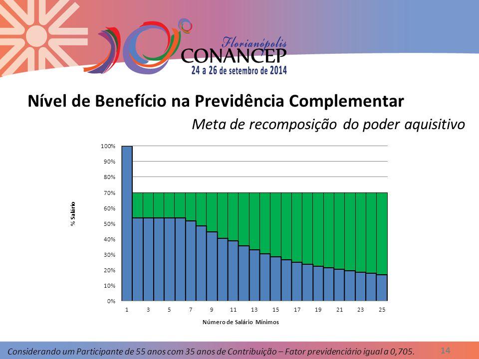 Nível de Benefício na Previdência Complementar 14 Meta de recomposição do poder aquisitivo Considerando um Participante de 55 anos com 35 anos de Contribuição – Fator previdenciário igual a 0,705.