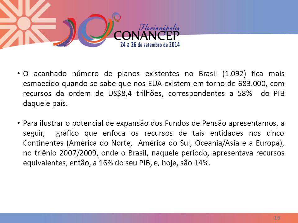 Participação dos Recursos Garantidores das Reservas Técnicas dos Fundos de Pensão no PIB 2007/08/09 17 Fonte: (1) OECD ; 2008; (2) FIAP ; 2008 ; (3) ABRAPP ; 2009 (PIB atualizado em março/2010) ; *Dados de 2007 ; ABRAPP