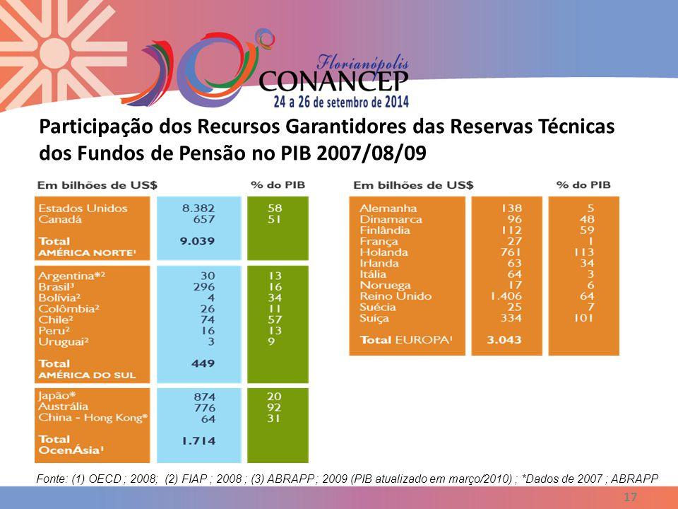 18 Os participantes e os beneficiários dos Fundos de Pensão, em nosso País, somam cerca de 7 milhões, sendo:  35% de Participantes Ativos,  9% de Assistidos e  56% de Dependentes.