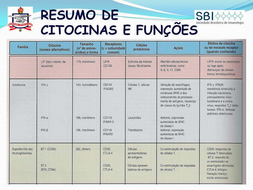 RESUMO DE CITOCINAS E FUNÇÕES