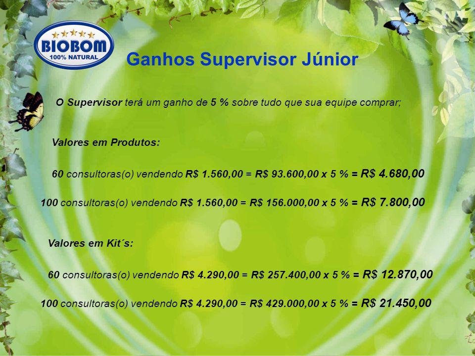 O Supervisor terá um ganho de 5 % sobre tudo que sua equipe comprar; Valores em Produtos: 60 consultoras(o) vendendo R$ 1.560,00 = R$ 93.600,00 x 5 % = R$ 4.680,00 Ganhos Supervisor Júnior 100 consultoras(o) vendendo R$ 1.560,00 = R$ 156.000,00 x 5 % = R$ 7.800,00 Valores em Kit´s: 60 consultoras(o) vendendo R$ 4.290,00 = R$ 257.400,00 x 5 % = R$ 12.870,00 100 consultoras(o) vendendo R$ 4.290,00 = R$ 429.000,00 x 5 % = R$ 21.450,00