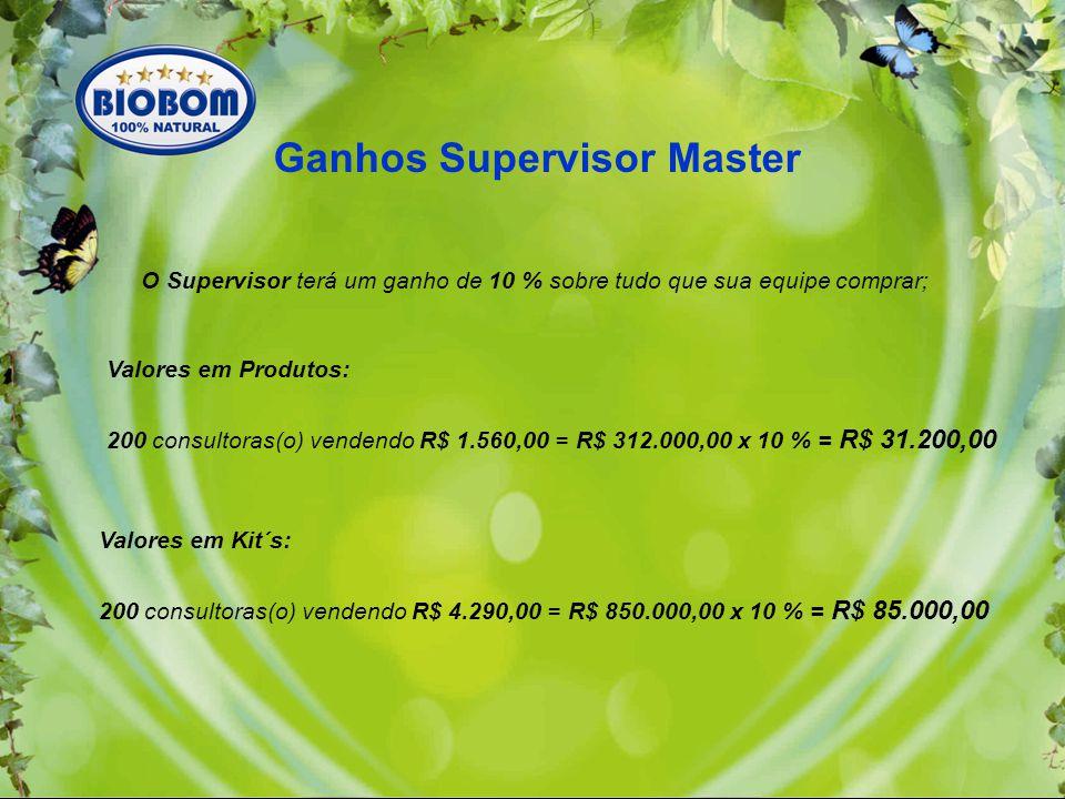 O Supervisor terá um ganho de 10 % sobre tudo que sua equipe comprar; Valores em Produtos: 200 consultoras(o) vendendo R$ 1.560,00 = R$ 312.000,00 x 10 % = R$ 31.200,00 Ganhos Supervisor Master Valores em Kit´s: 200 consultoras(o) vendendo R$ 4.290,00 = R$ 850.000,00 x 10 % = R$ 85.000,00