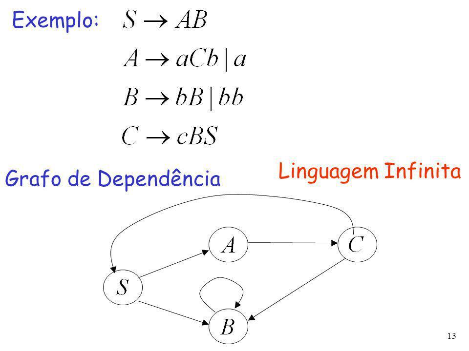 13 Exemplo: Grafo de Dependência Linguagem Infinita
