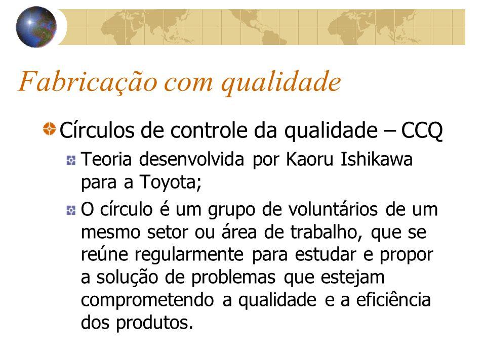 Fabricação com qualidade Círculos de controle da qualidade – CCQ Teoria desenvolvida por Kaoru Ishikawa para a Toyota; O círculo é um grupo de voluntários de um mesmo setor ou área de trabalho, que se reúne regularmente para estudar e propor a solução de problemas que estejam comprometendo a qualidade e a eficiência dos produtos.