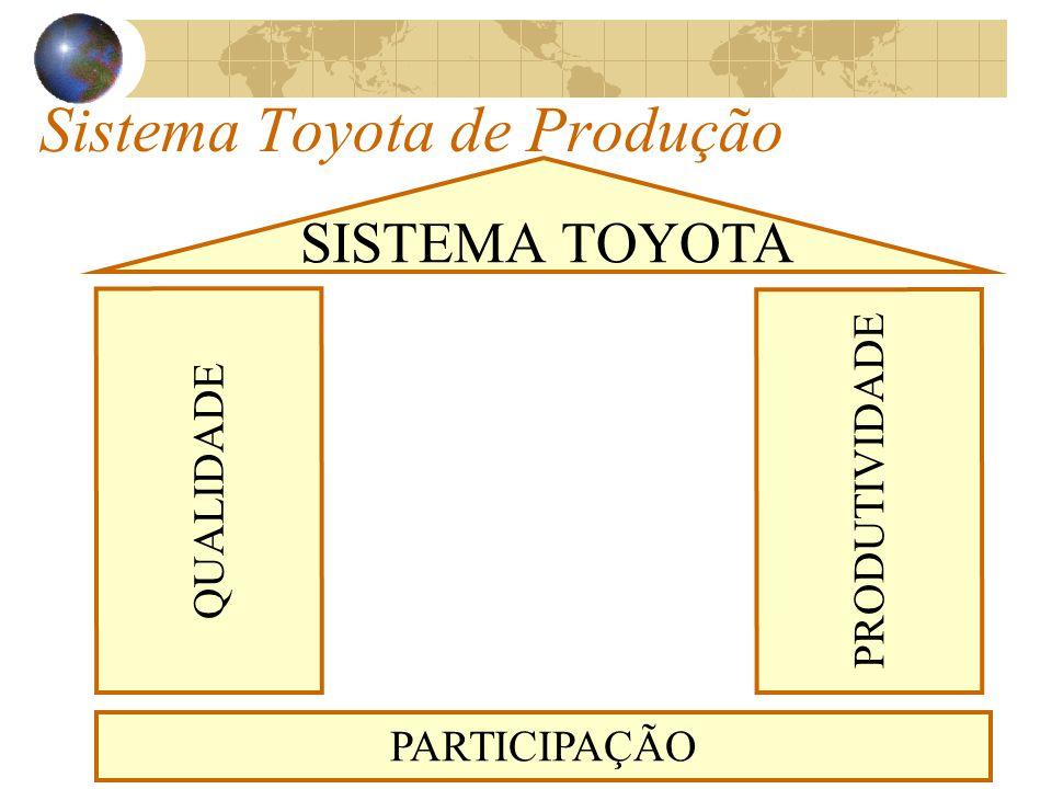 Sistema Toyota de Produção PARTICIPAÇÃO QUALIDADE SISTEMA TOYOTA PRODUTIVIDADE