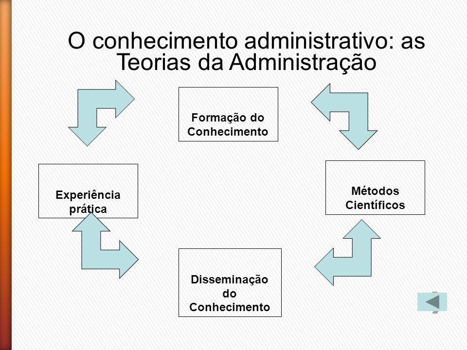 O conhecimento administrativo: as Teorias da Administração Formação do Conhecimento Experiência prática Métodos Científicos Disseminação do Conhecimen
