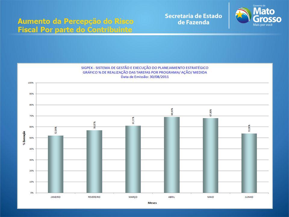 Aumento da Percepção do Risco Fiscal Por parte do Contribuinte