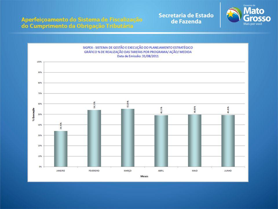 Aperfeiçoamento do Sistema de Fiscalização do Cumprimento da Obrigação Tributária