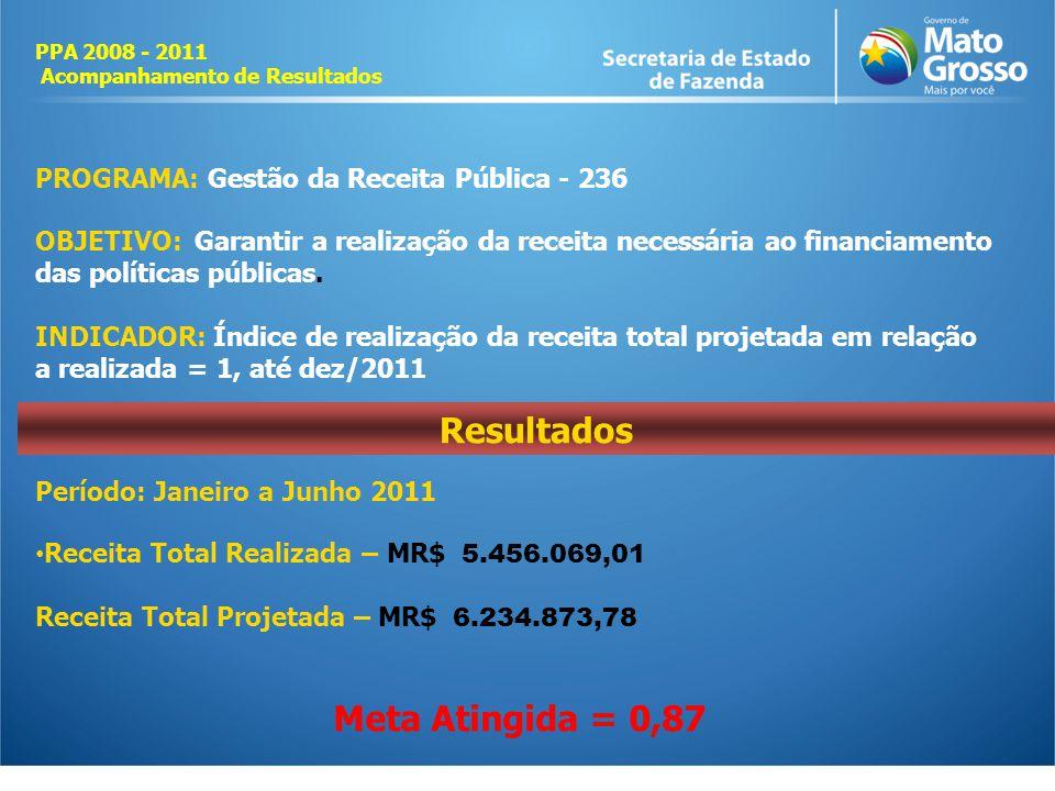PROGRAMA: Gestão da Receita Pública - 236 OBJETIVO: Garantir a realização da receita necessária ao financiamento das políticas públicas.