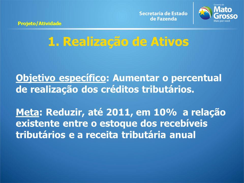 1. Realização de Ativos Objetivo específico: Aumentar o percentual de realização dos créditos tributários. Meta: Reduzir, até 2011, em 10% a relação e