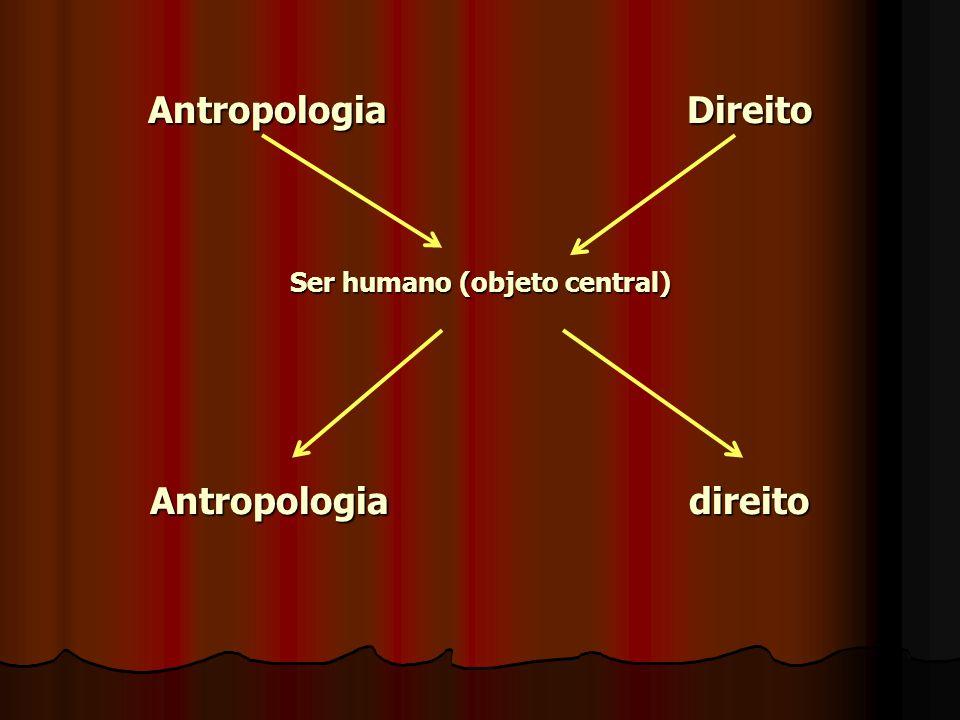 Com as conexões do direito com a antropologia e sendo o homem o centro, existem igualdade e diferenças: Com as conexões do direito com a antropologia e sendo o homem o centro, existem igualdade e diferenças: IGUALDADE: O Direito constituí um dos aspectos da cultura.