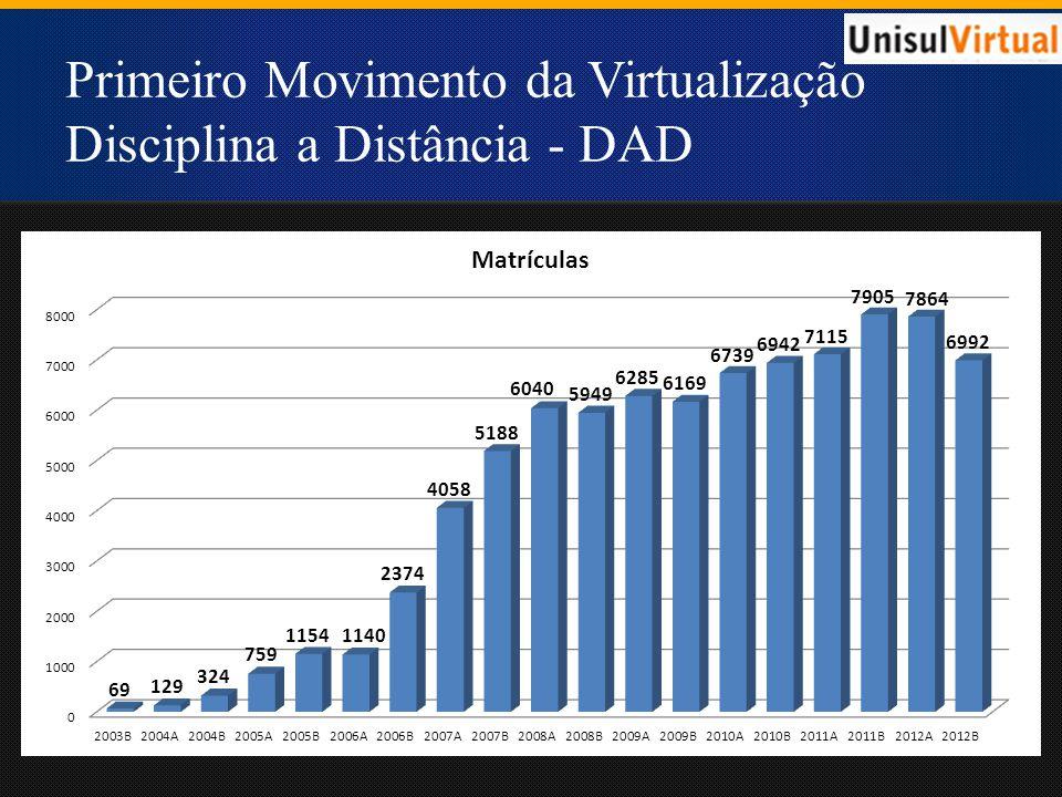 Primeiro Movimento da Virtualização Disciplina a Distância - DAD