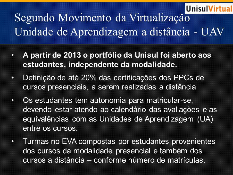 Segundo Movimento da Virtualização Unidade de Aprendizagem a distância - UAV A partir de 2013 o portfólio da Unisul foi aberto aos estudantes, independente da modalidade.