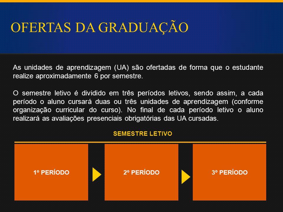 OFERTAS DA GRADUAÇÃO As unidades de aprendizagem (UA) são ofertadas de forma que o estudante realize aproximadamente 6 por semestre.