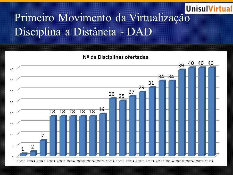 Segundo Movimento da Virtualização Unidade de Aprendizagem a distância - UAV