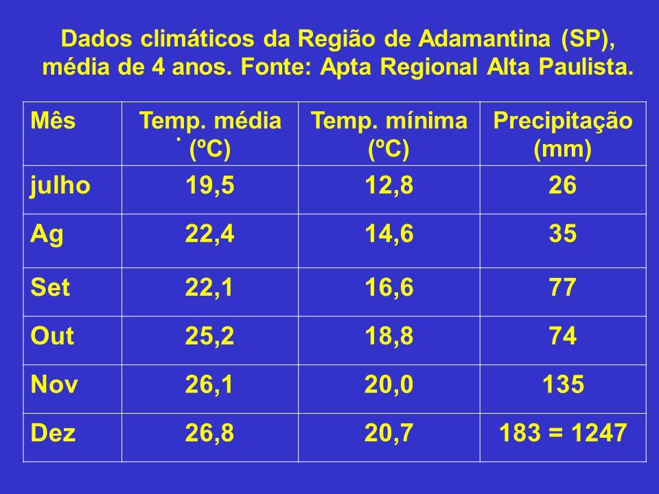 Dados climáticos da Região de Adamantina (SP), média de 4 anos. Fonte: Apta Regional Alta Paulista.. MêsTemp. média (ºC) Temp. mínima (ºC) Precipitaçã