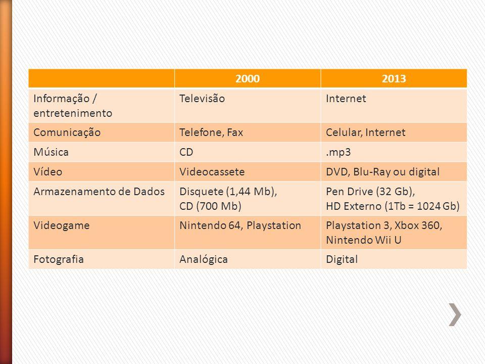 20002013 Informação / entretenimento TelevisãoInternet ComunicaçãoTelefone, FaxCelular, Internet MúsicaCD.mp3 VídeoVideocasseteDVD, Blu-Ray ou digital Armazenamento de DadosDisquete (1,44 Mb), CD (700 Mb) Pen Drive (32 Gb), HD Externo ( 1Tb = 1024 Gb ) VideogameNintendo 64, PlaystationPlaystation 3, Xbox 360, Nintendo Wii U FotografiaAnalógicaDigital