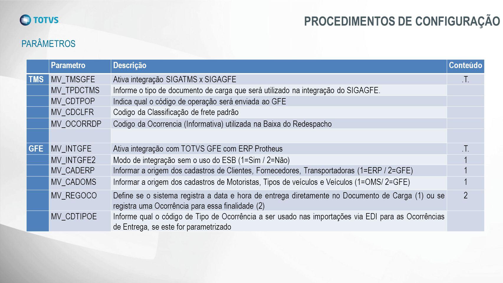 PARÂMETROS PROCEDIMENTOS DE CONFIGURAÇÃO ParametroDescriçãoConteúdo TMS MV_TMSGFEAtiva integração SIGATMS x SIGAGFE.T. MV_TPDCTMSInforme o tipo de doc