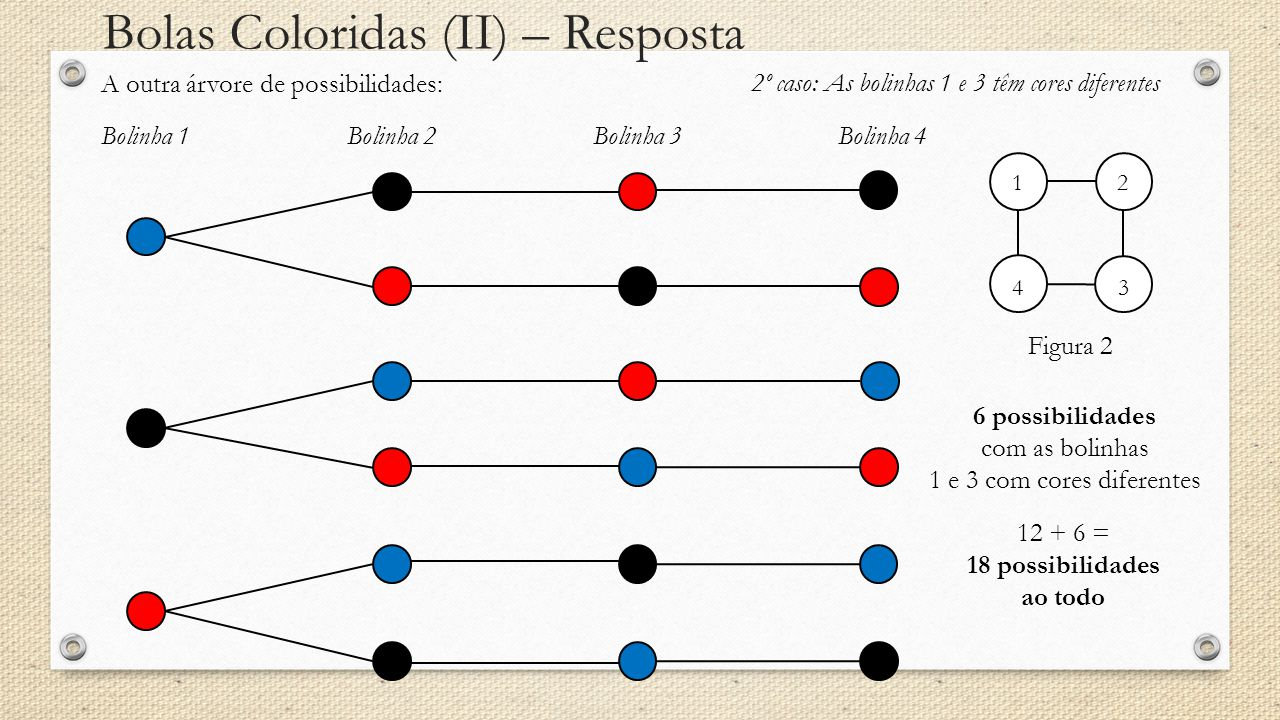 Bolas Coloridas (II) – Resposta A outra árvore de possibilidades: Bolinha 1Bolinha 2Bolinha 3Bolinha 4 2º caso: As bolinhas 1 e 3 têm cores diferentes