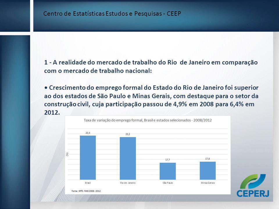 1 - A realidade do mercado de trabalho do Rio de Janeiro em comparação com o mercado de trabalho nacional: Crescimento do emprego formal do Estado do