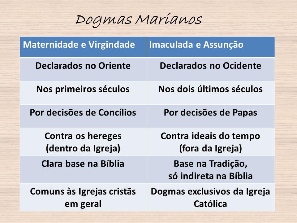 Dogmas Marianos Maternidade e VirgindadeImaculada e Assunção Declarados no OrienteDeclarados no Ocidente Nos primeiros séculosNos dois últimos séculos