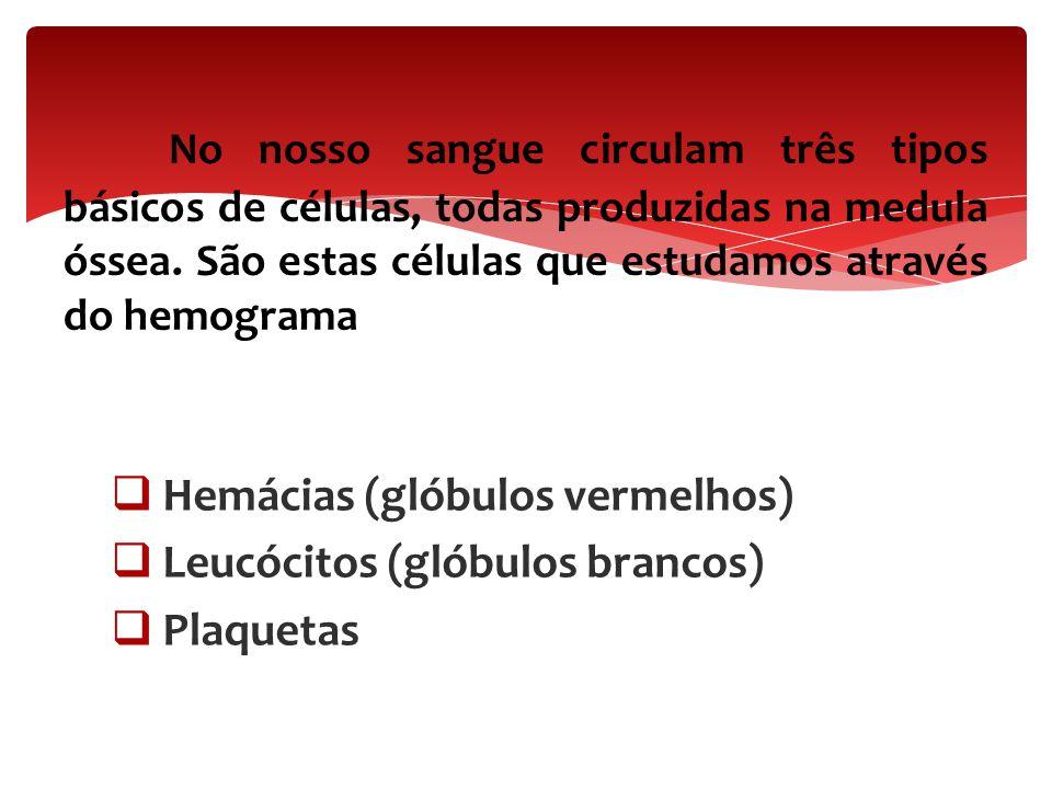  Hemácias (glóbulos vermelhos)  Leucócitos (glóbulos brancos)  Plaquetas No nosso sangue circulam três tipos básicos de células, todas produzidas n