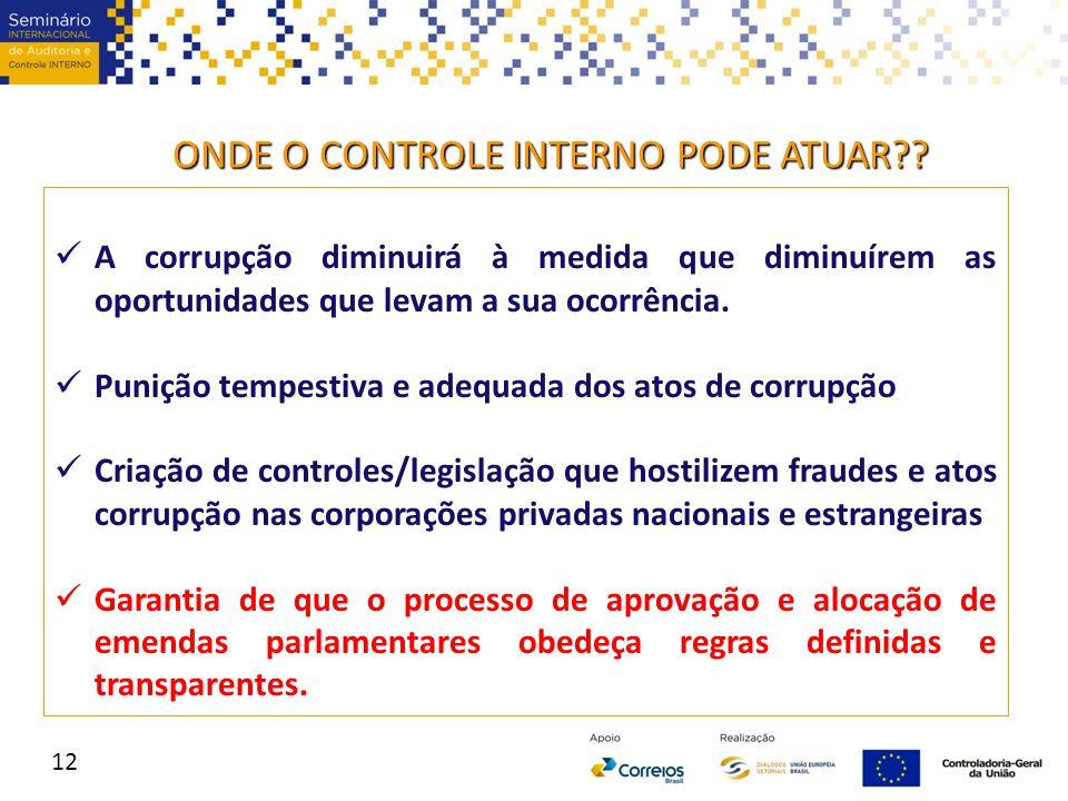 12 ONDE O CONTROLE INTERNO PODE ATUAR?? A corrupção diminuirá à medida que diminuírem as oportunidades que levam a sua ocorrência. Punição tempestiva