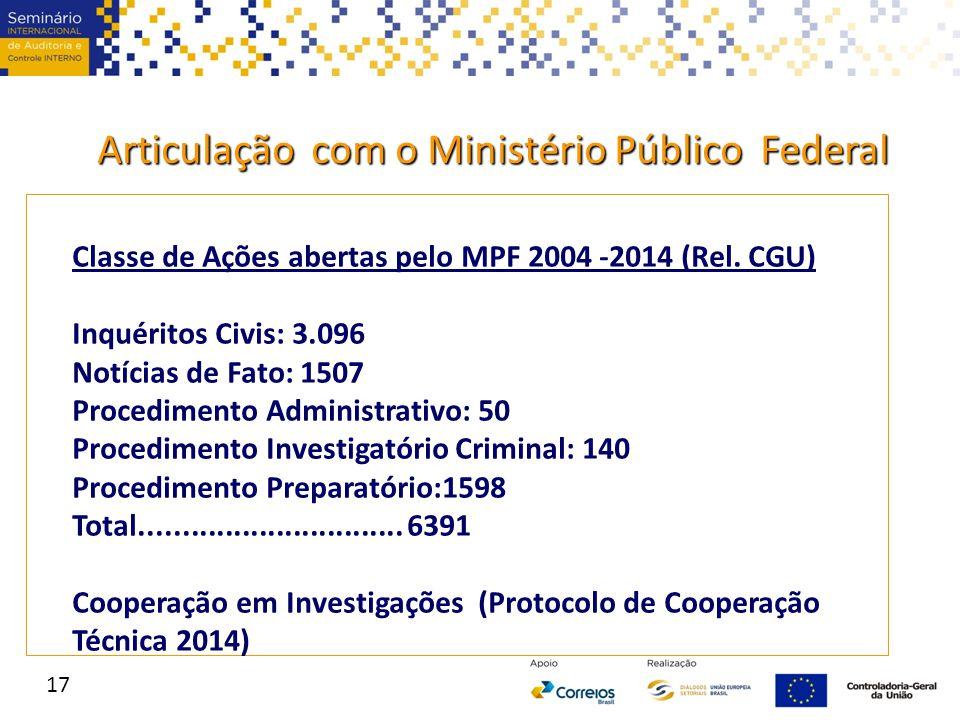 Articulação com o Ministério Público Federal Classe de Ações abertas pelo MPF 2004 -2014 (Rel. CGU) Inquéritos Civis: 3.096 Notícias de Fato: 1507 Pro