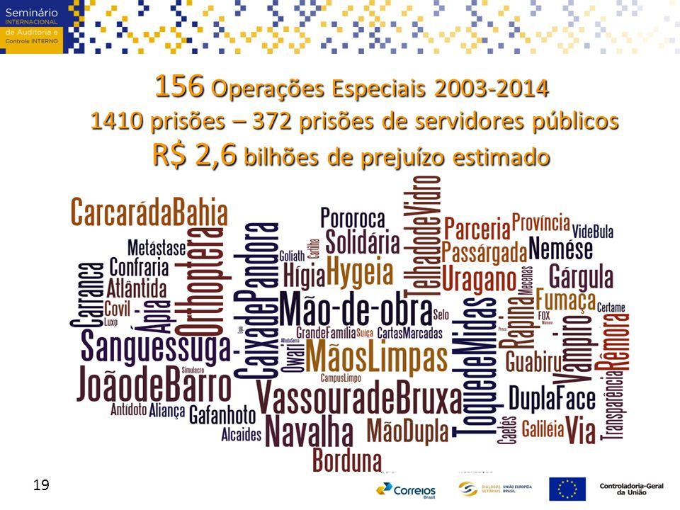 156 Operações Especiais 2003-2014 1410 prisões – 372 prisões de servidores públicos 1410 prisões – 372 prisões de servidores públicos R$ 2,6 bilhões d