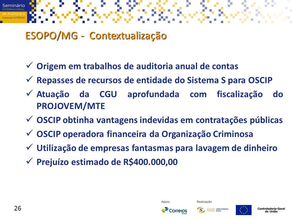 ESOPO/MG - Contextualização Origem em trabalhos de auditoria anual de contas Repasses de recursos de entidade do Sistema S para OSCIP Atuação da CGU a