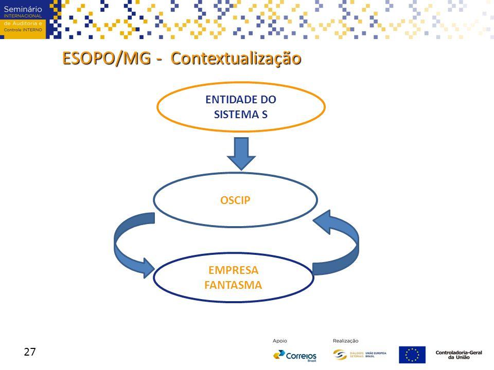 ESOPO/MG - Contextualização 27 ENTIDADE DO SISTEMA S OSCIP EMPRESA FANTASMA