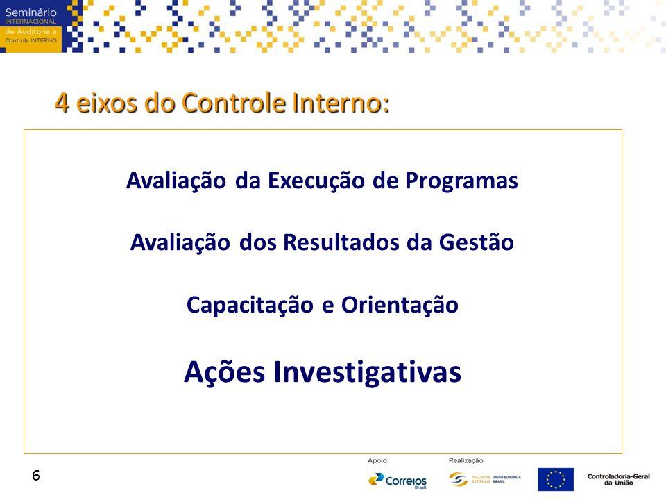 4 eixos do Controle Interno: Avaliação da Execução de Programas Avaliação dos Resultados da Gestão Capacitação e Orientação Ações Investigativas 6