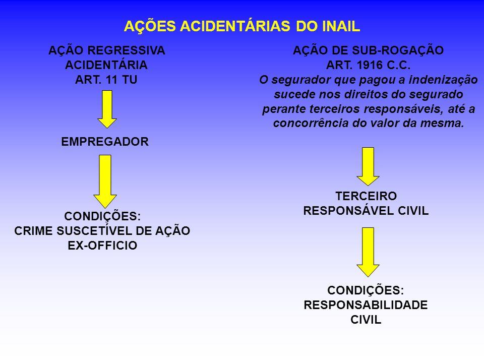 AÇÕES ACIDENTÁRIAS DO INAIL AÇÃO REGRESSIVA ACIDENTÁRIA ART.