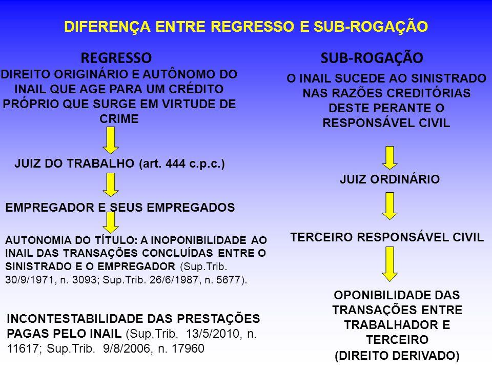 DIFERENÇA ENTRE REGRESSO E SUB-ROGAÇÃO REGRESSOSUB-ROGAÇÃO DIREITO ORIGINÁRIO E AUTÔNOMO DO INAIL QUE AGE PARA UM CRÉDITO PRÓPRIO QUE SURGE EM VIRTUDE DE CRIME O INAIL SUCEDE AO SINISTRADO NAS RAZÕES CREDITÓRIAS DESTE PERANTE O RESPONSÁVEL CIVIL JUIZ DO TRABALHO (art.