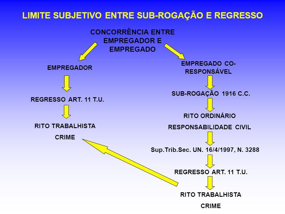 LIMITE SUBJETIVO ENTRE SUB-ROGAÇÃO E REGRESSO CONCORRÊNCIA ENTRE EMPREGADOR E EMPREGADO EMPREGADOR EMPREGADO CO- RESPONSÁVEL REGRESSO ART. 11 T.U. SUB